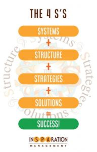 "Systems, Structure, Strategies, and Solutions, are the 4 S's, which equals the fifth S, ""Success""."