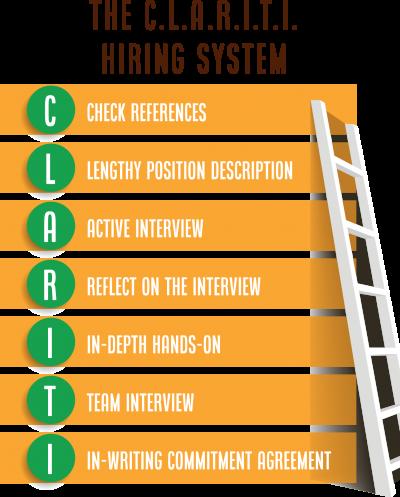 The C.L.A.R.I.T.I Hiring System