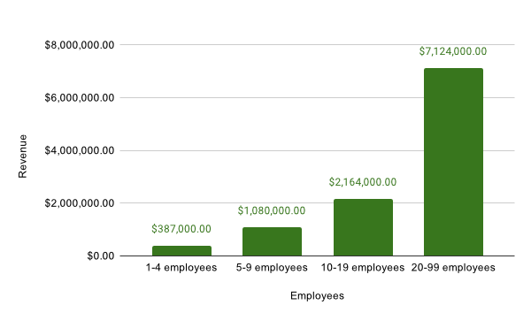 Employees Impact On Annual Revenue
